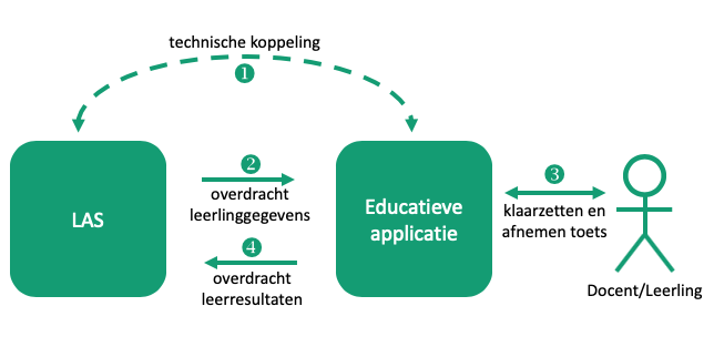 Samenvatting uitwisselingsproces