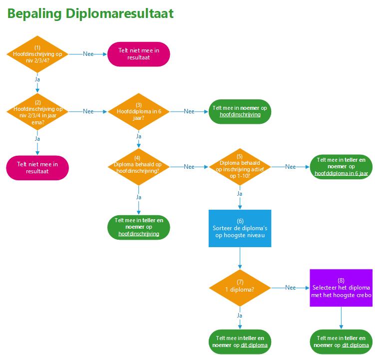 Bepaling Diplomaresultaat